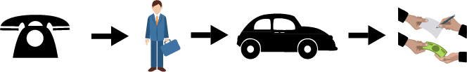 Выкуп авто Скобелевская