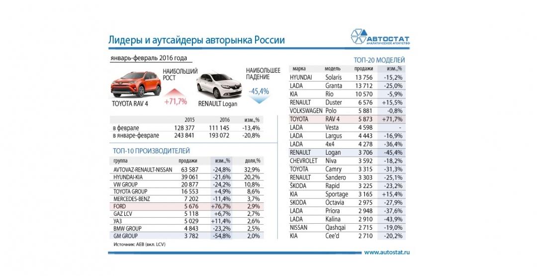 Лидеры продаж на российском авторынке в январе-феврале 2016 года